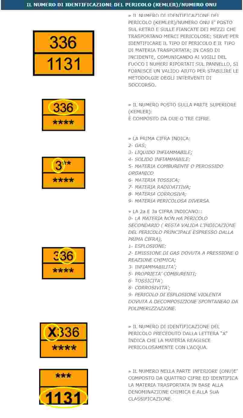 Simboli Adr e loro Significato